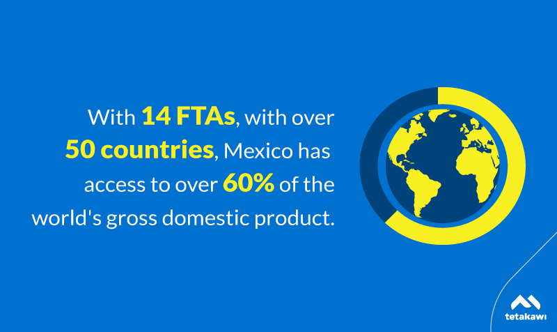 Mexico has 14 Free Trade Agreements