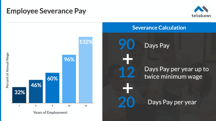 How to calculate severance pay in Mexico
