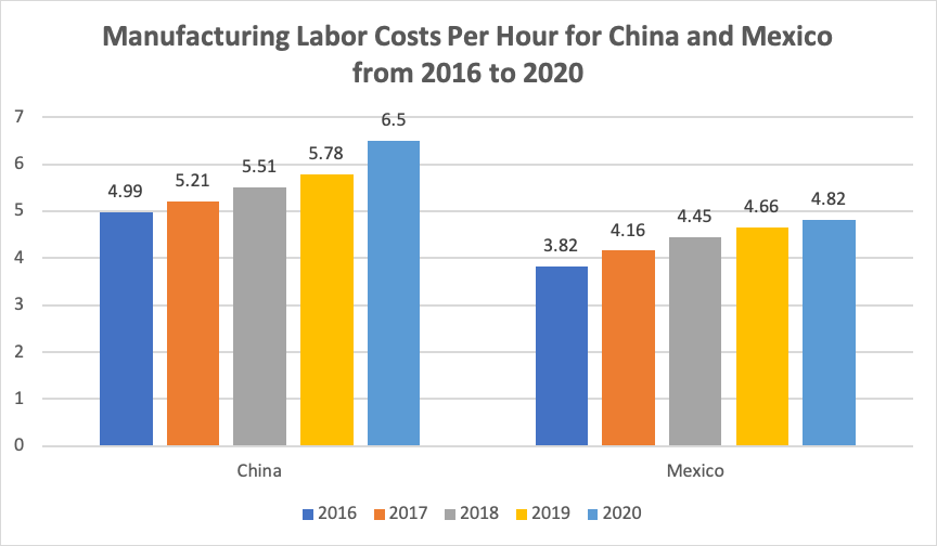Wages in Mexico vs China
