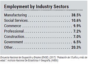 saltillo-employment-sectors