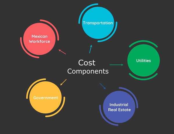 site-selection-cost-components