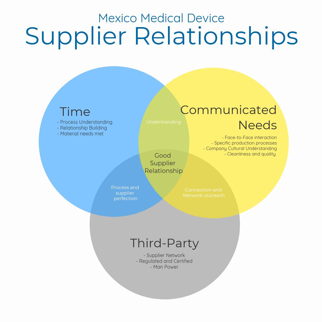 supplier-relationships-med