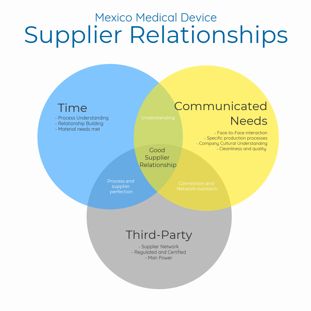 supplier-relationships-med