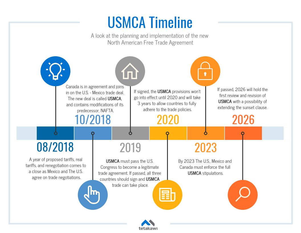 usmca-timeline-1