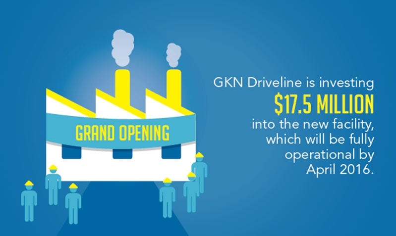 More auto suppliers are catching on to the offshoring advantages of manufacturing in Mexico just like GKN Driveline who recently invested $17.5 million in a new fascility.