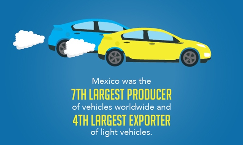 The Mexico automotive industry is a prime manufacturing destination for automakers.