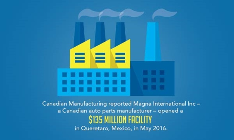 Canadian automotive manufacturers moved an auto parts manufacturing facility to Queretaro, Mexico